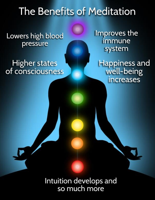 benefits of meditation The benefits of meditation the brain waves of meditators show why they're healthier neuroscientists have found that meditators shift their brain activity to different areas of the cortex—brain.